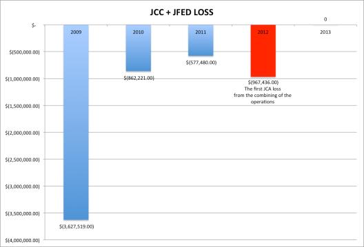 JFED LOSS JCA
